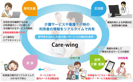 care-wing-lite-img05.jpg